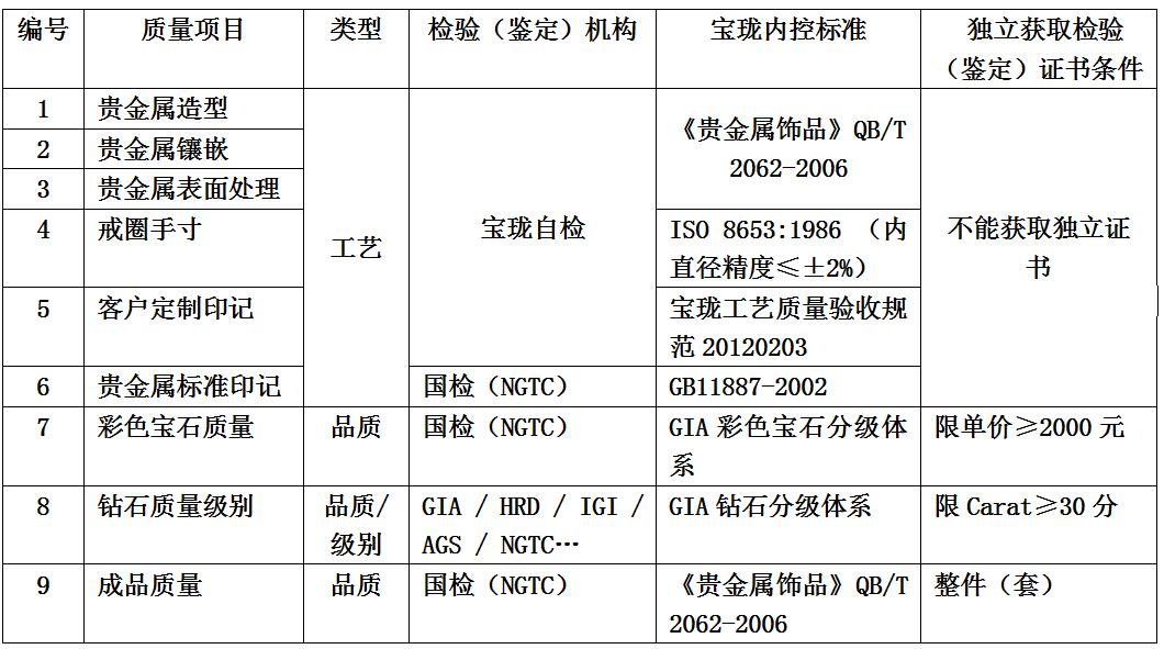 寶瓏網產品工藝質量檢驗標準